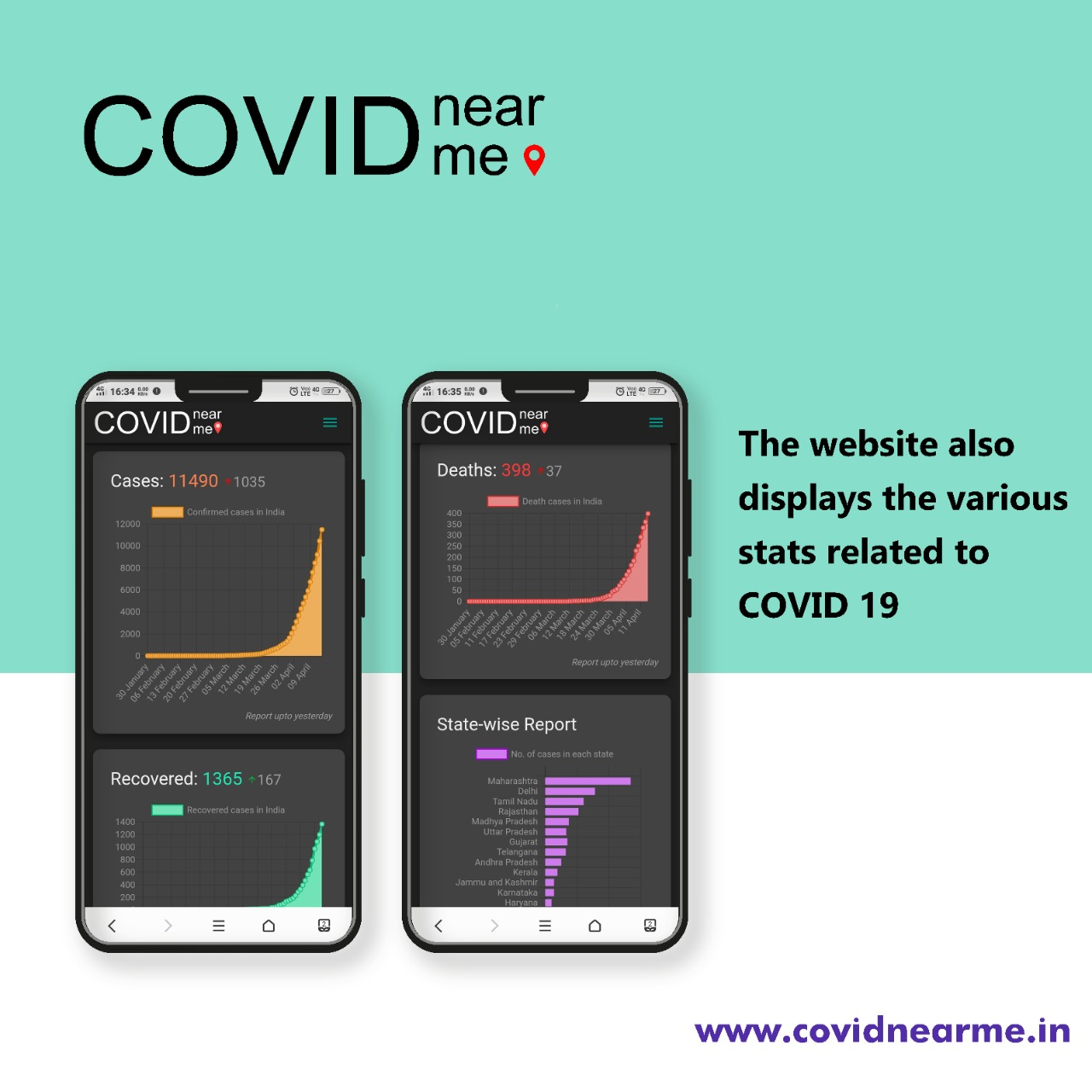 #DITians made covidnearme.in portal to provide information about the covid19 cases near to users